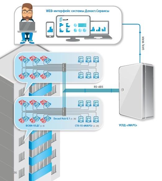 Системы для сбора и управления данными